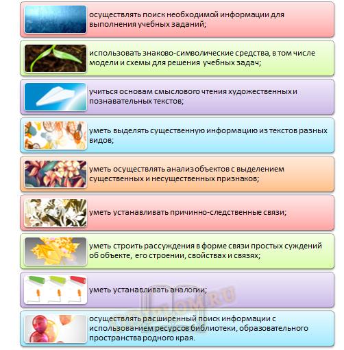 Результаты формирования УУД на уроках русского языка