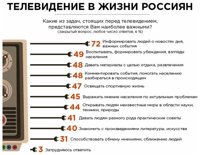 Результаты исследования ВЦИОМ 2014