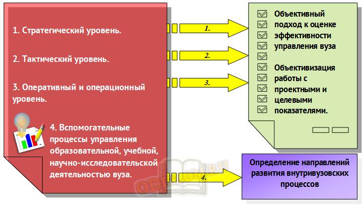 результаты внедрения проектного управления