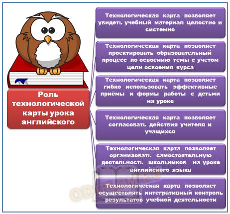 Роль технологической карты урока английского языка