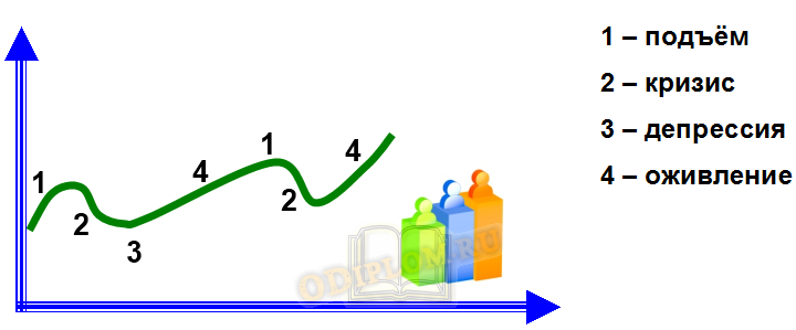 сглаживание экономических циклов