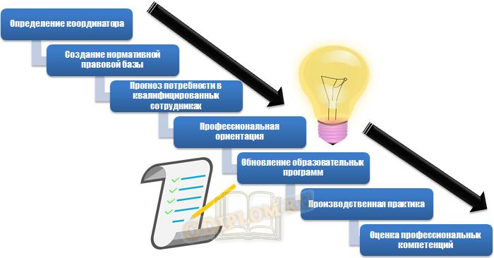 шаги реализации дуального обучения
