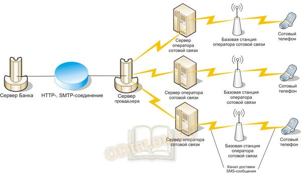 Схема мобильного банкинга
