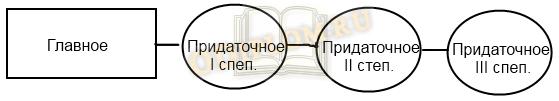 Схема 3 Сложноподчиненное с цепью придаточных