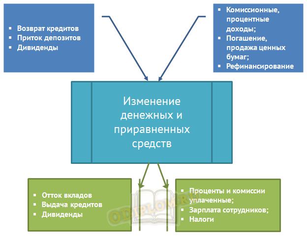 Схема денежных потоков в банке