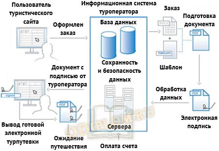 Схема обработки заказа и создания электронной туристической путевки с электронной подписью