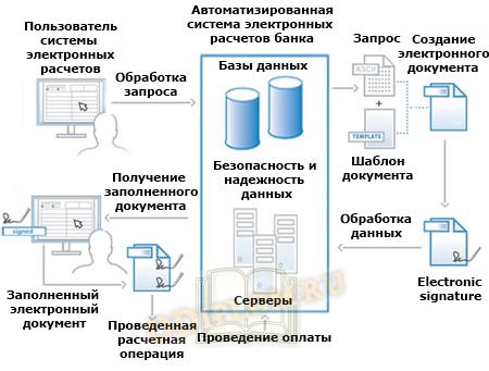 Схема электронных расчетов