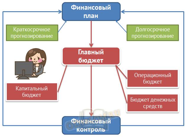схема финансового планирования