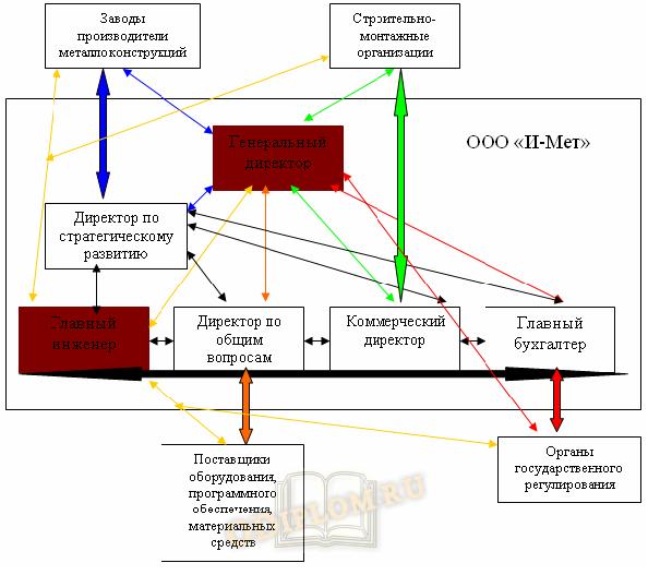Схема информационных потоков в организации