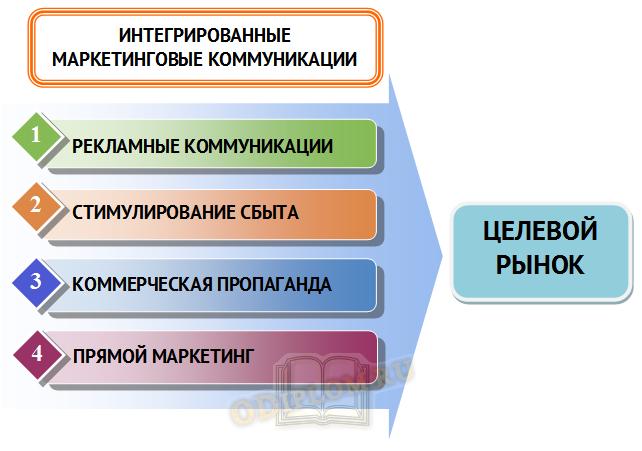 Схема интегрированных маркетинговых коммуникаций