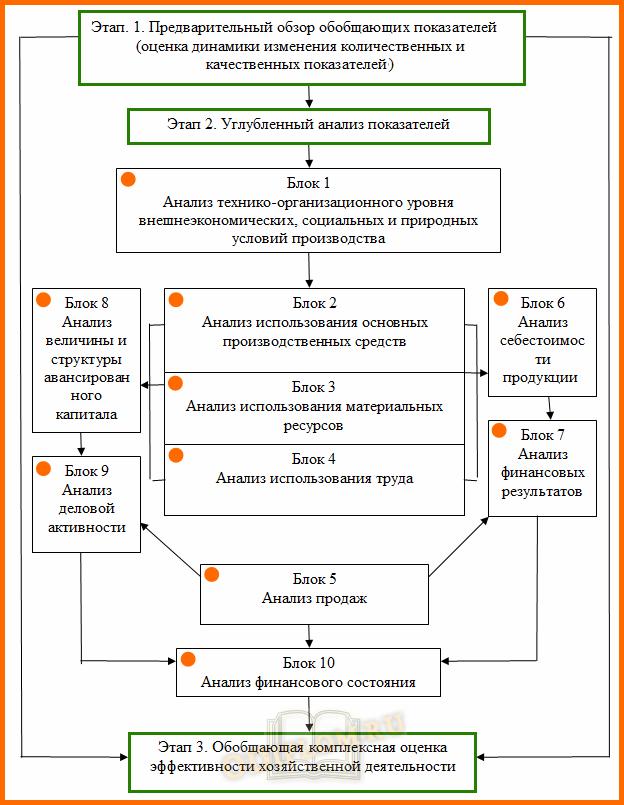 схема комплексного экономического анализа