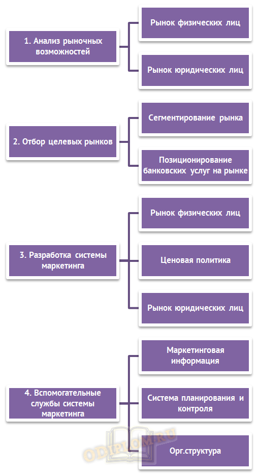 Схема маркетинговой деятельности банка
