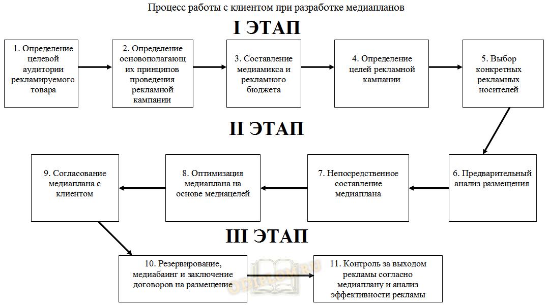 Схема медиапланирования