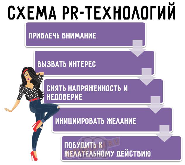 Схема PR-технологий