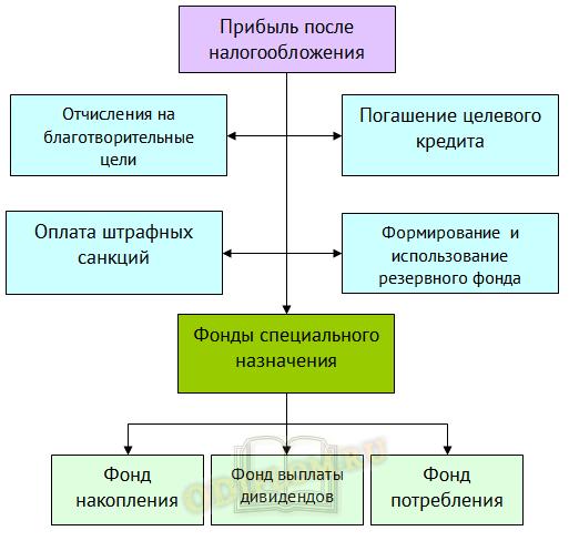 Распределение прибыли предприятия