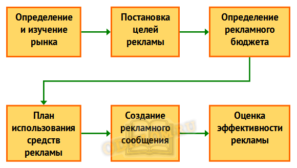схема рекламной кампании