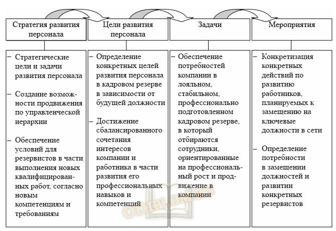 схема стратегии развития персонала