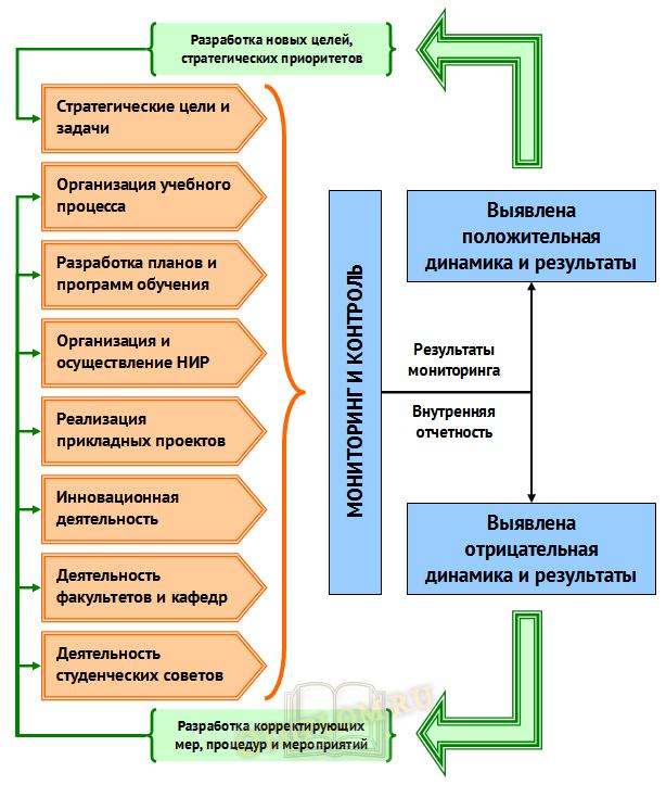 Схема управленческого процесса