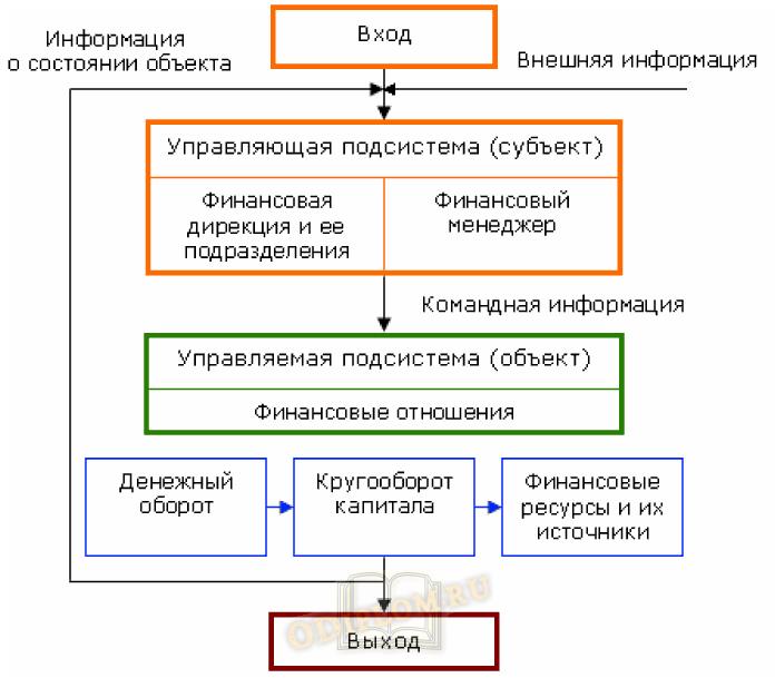 Управление финансами предприятия