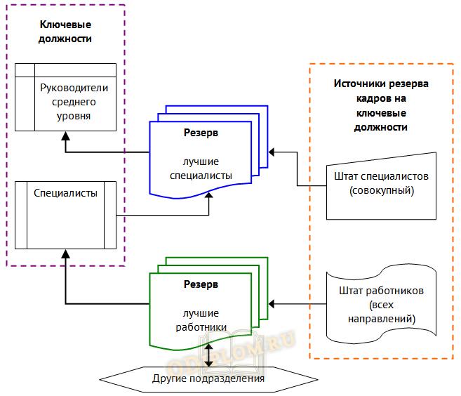Схема управления кадровым резервом