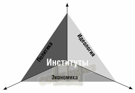 Схематическое представление институциональной матрицы