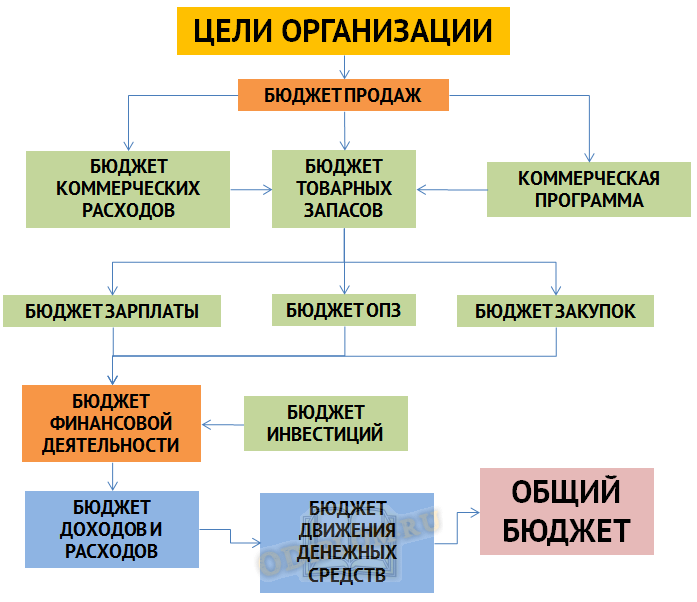 Система бюджетирования