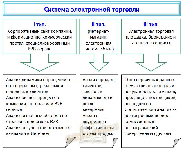 система электронной торговли