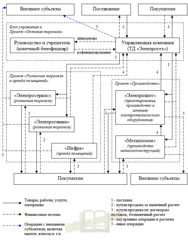 Система организации управления холдингом в соответствии с бизнес-направлениями