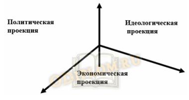 Система основных общественных сфер