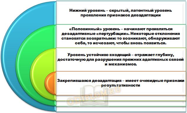 Социальная дезадаптация имеет четыре уровня
