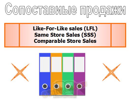 Сопоставимые продажи