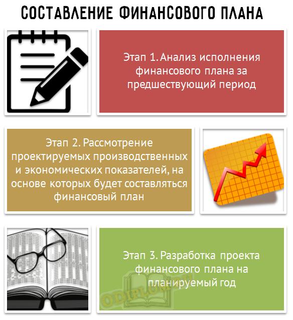 Составление финансового плана предприятия