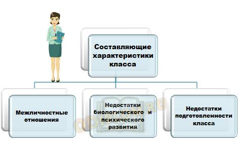 Составляющие характеристики класса