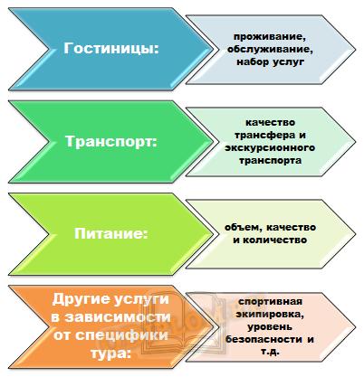 Составляющие сервиса
