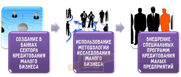 Совершенствование кредитования малого бизнеса