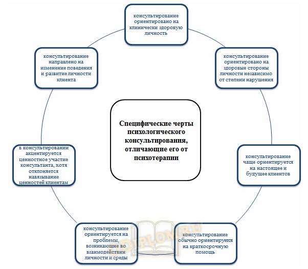Специфика психологического консультирования