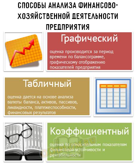 Способы анализа хозяйственной деятельности