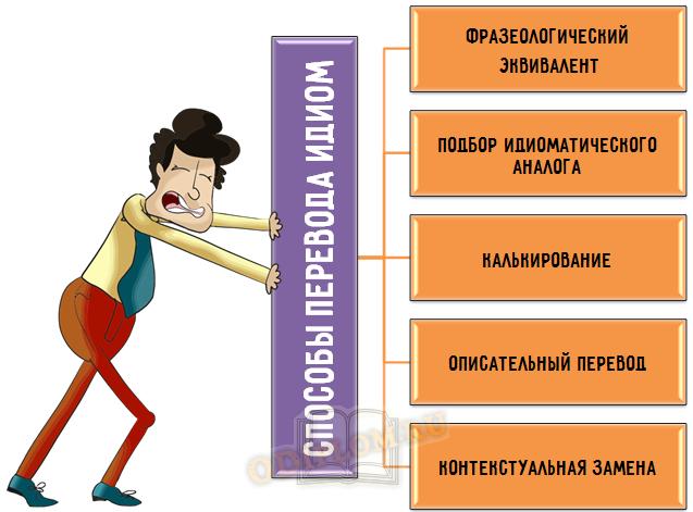 Способы перевода идиом
