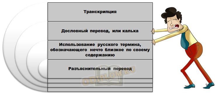 Способы перевода терминов