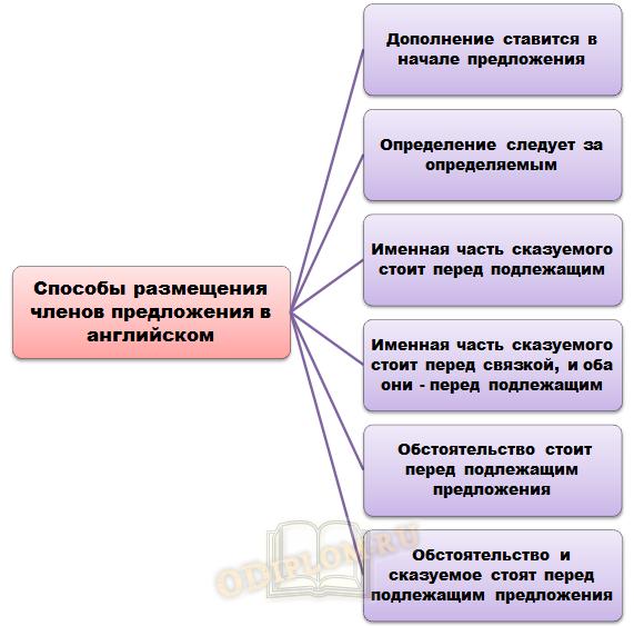 Способы размещения членов предложения в Английском