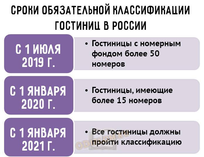Сроки классификации гостиниц в России