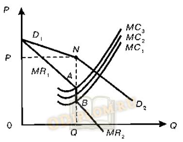 Стабильность цены при изменении предельных издержек