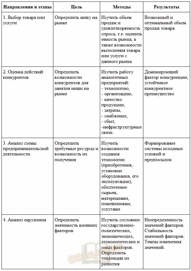 стадия создания организации