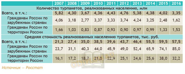 Количество и стоимость турпакетов, реализованных туристскими фирмами России