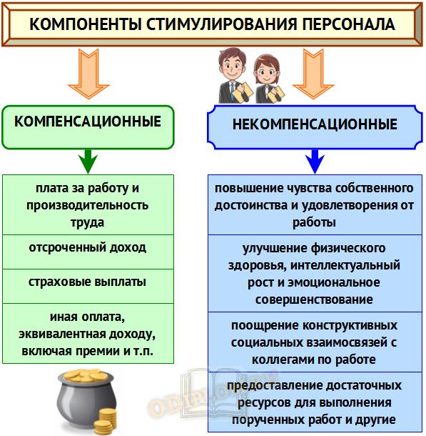 Стимулирование труда персонала