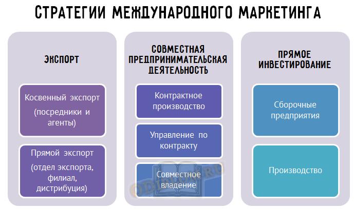 стратегии международного маркетинга