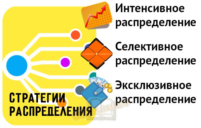 Стратегии распределения