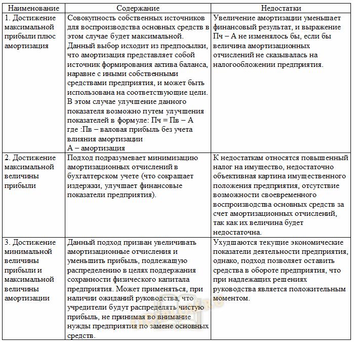 Стратегии выбора способа начисления амортизации