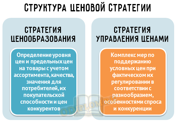 структура ценовой стратегии