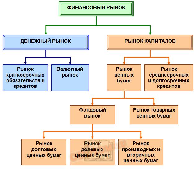 Структура денежного рынка
